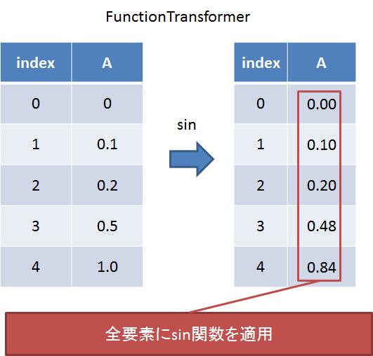 functiontransformer