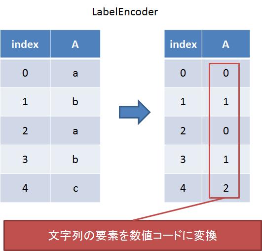 labelencoder