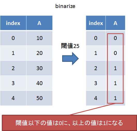 binarize