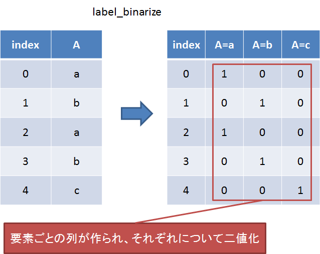 label_binarize